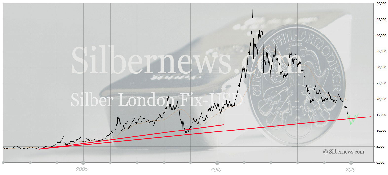 Silberchart in USD 2002 bis 2015